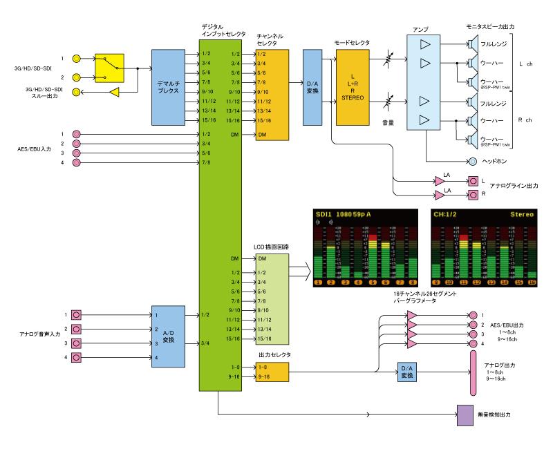 SP-PM1_ブロック図