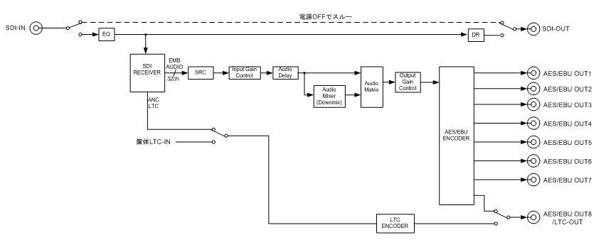 DMX5002-8D_BLOCK