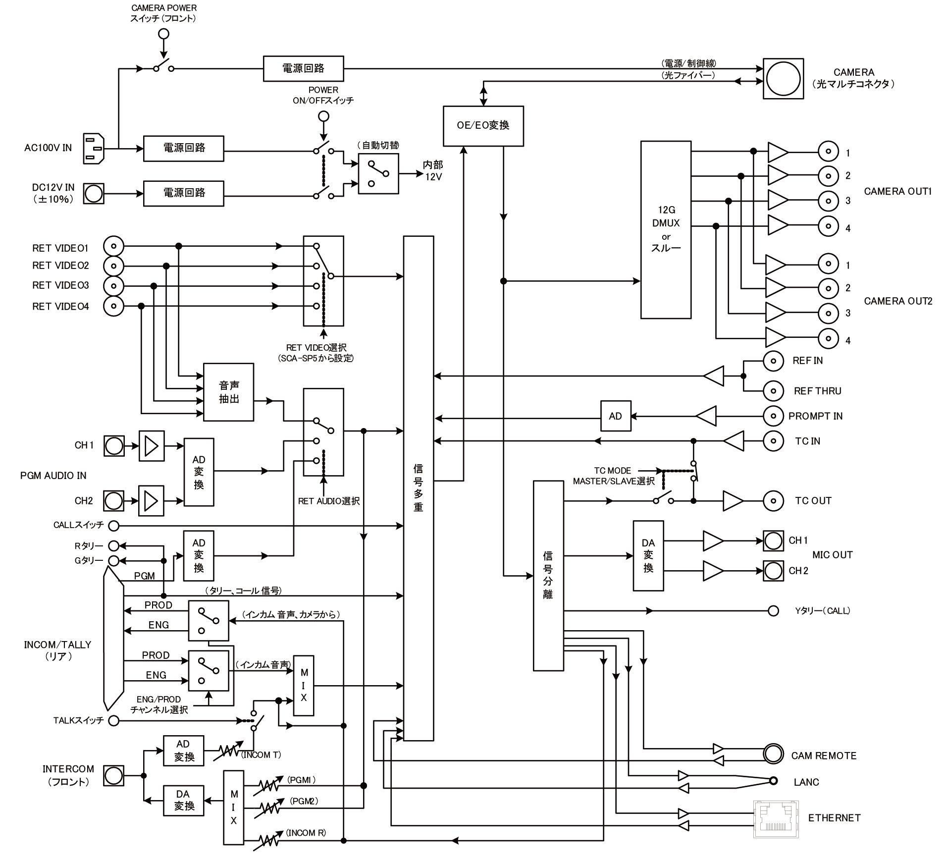 SCA-BU5_block