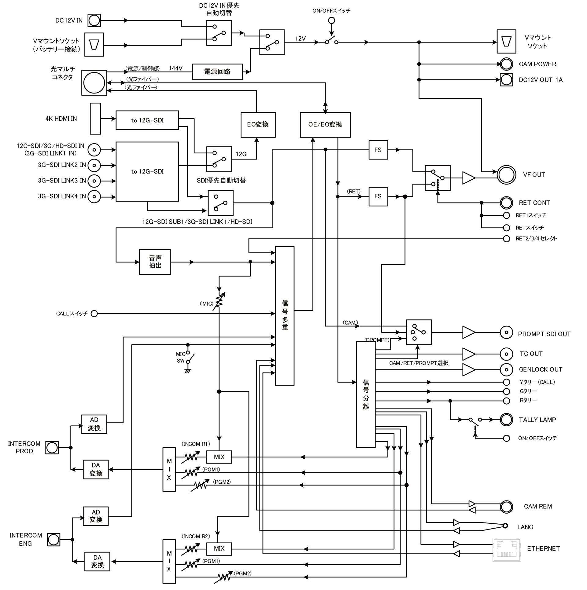 SCA-SP5ブロック図