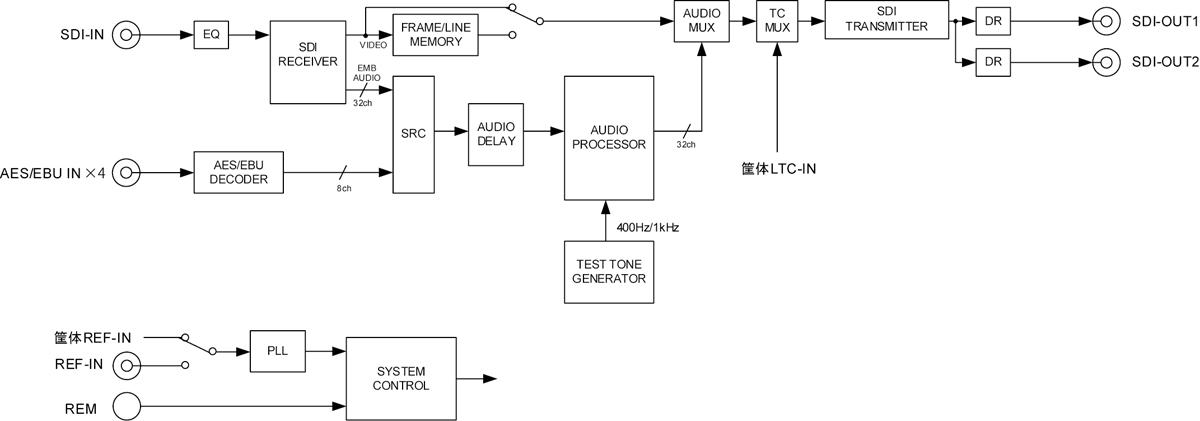 MUX5112-12G-4D_ブロック図