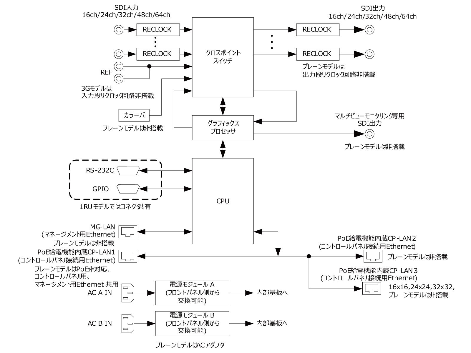 gen-12g_block